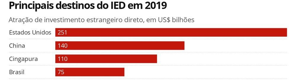 Fdi grows by 26% in brazil in 2019